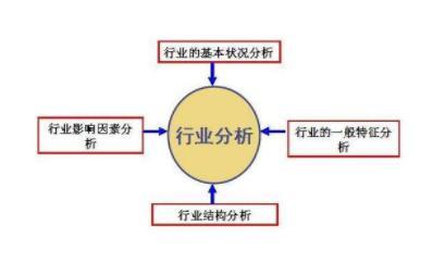seo行业分析都有哪些内容