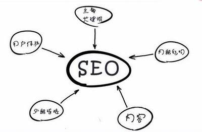 企业进行seo优化网站排名,有这些优势